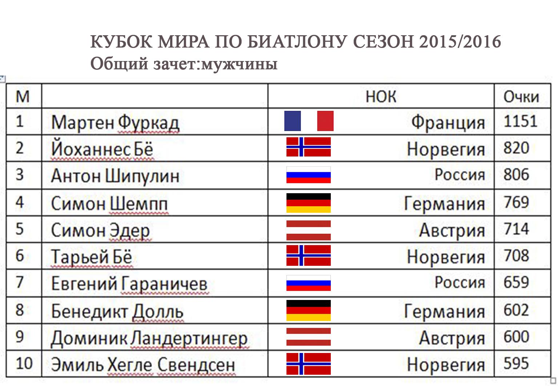 Кубок мира по биатлону 2015_16, общий зачет, мужчины
